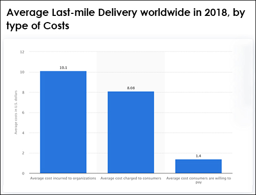 Average Last-mile Delivery worldwide in 2018, by type of Costs